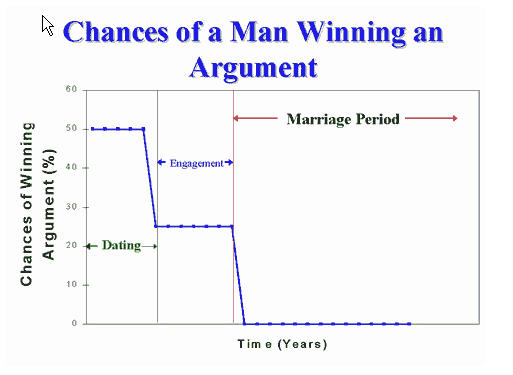 arguing with women
